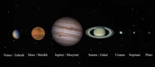 Planetary Astrophography